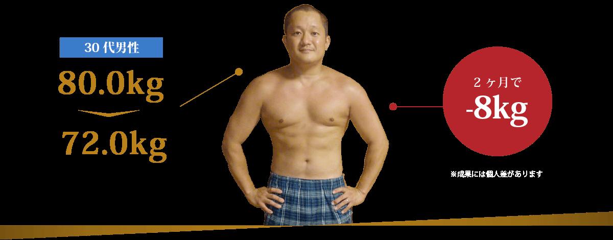 30代男性 80.0kg→72.0kg 2ヶ月で-8kg