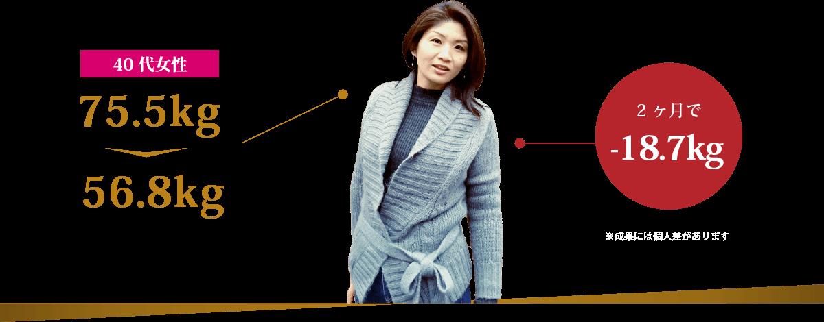 40代女性 75.5kg→56.8kg 2ヶ月で-18.7kg